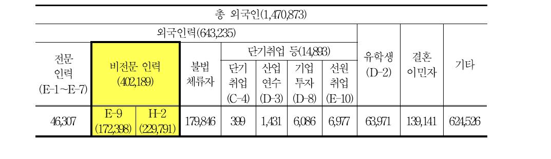 체류 외국인 현황(2013.3)