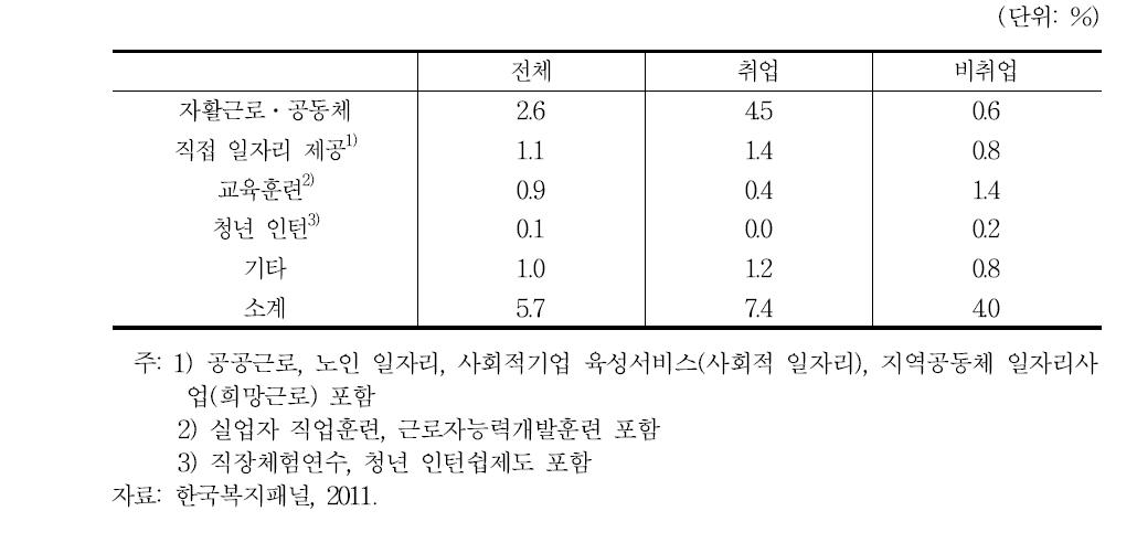 근로능력 빈곤층의 1년간 취업지원서비스 참여자 비중(2011)