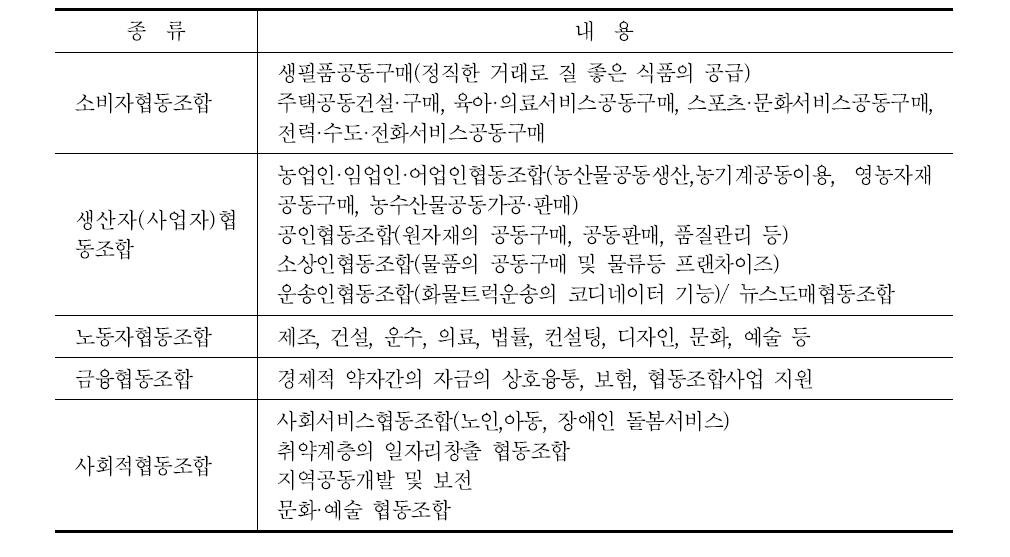 협동조합의 주체 및 기능에 따른 협동조합의 종류 구분