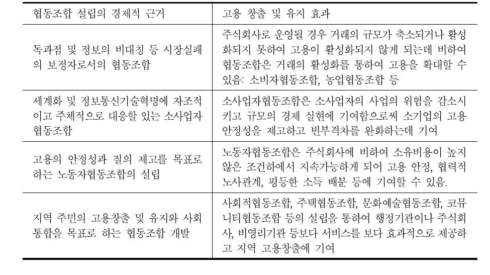협동조합 설립 근거별 고용 창출 및 유지효과
