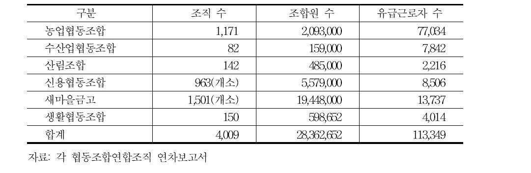 특별법에 근거하여 설립된 한국 협동조합의 현황(2011년)