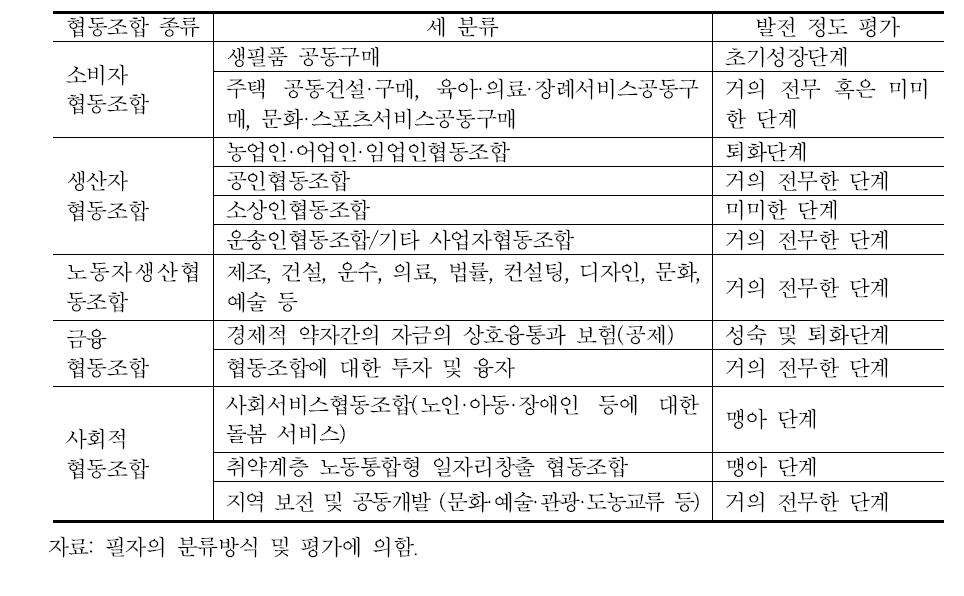 한국 협동조합의 종류별 발전 정도