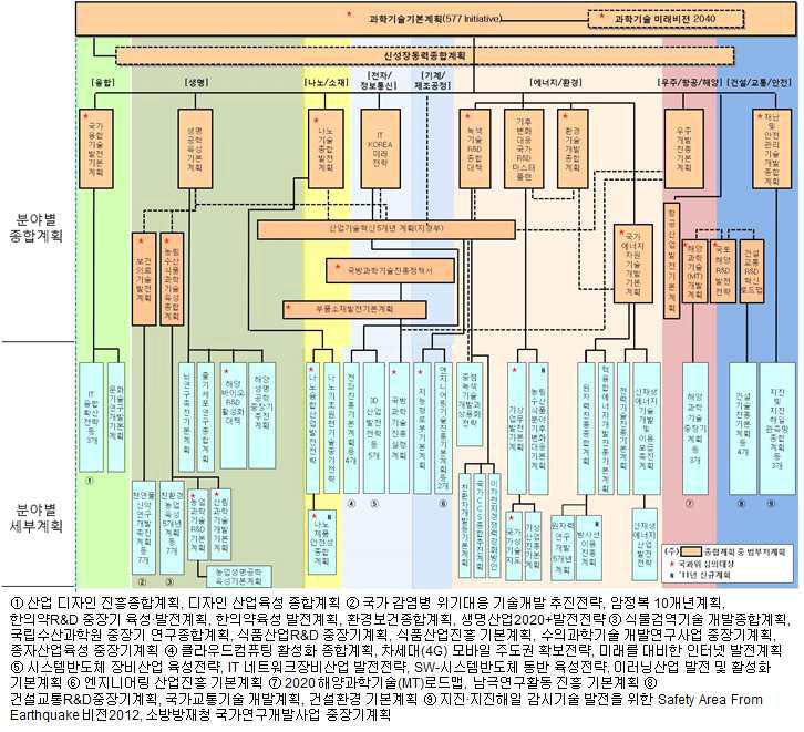 기술분야 중장기계획 연계 맵
