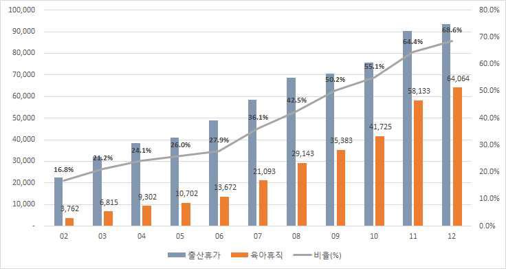 출산휴가, 육아휴직의 숫자 및 비율(=육아휴직/출산휴가)