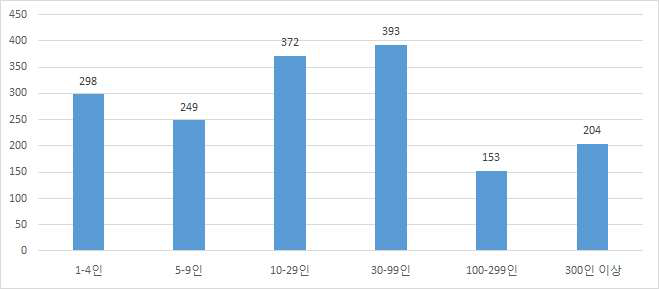 40세 이하 기혼여성인 임금근로자의 기업규모별 분포: 2012년 8월