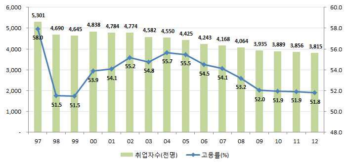 18~29세 청년의 고용률 및 취업자 수 추이
