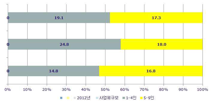 임금근로자의 기업규모별 분포: 2012년대학진학률의 추이