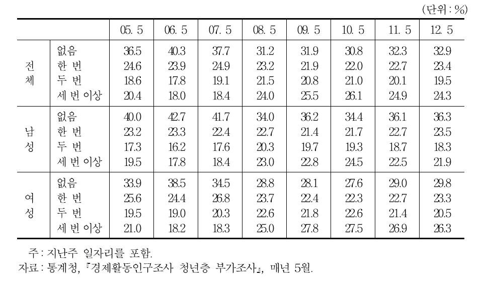 직장 이직경험자의 비중:학교를 졸업/중퇴한 15~34세 개인