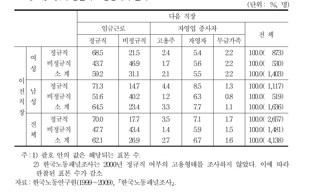 15~34세 청년의 고용형태의 변화