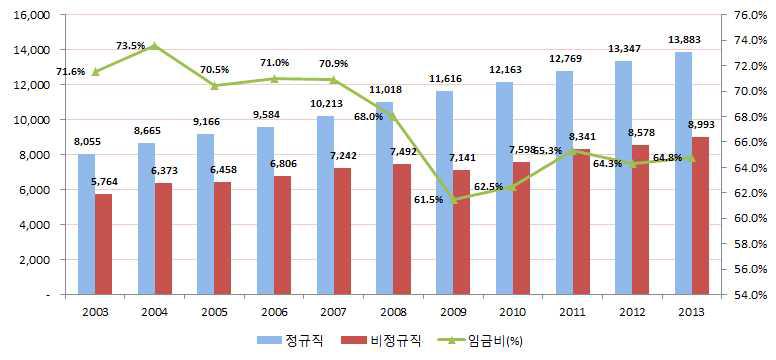 정규직과 비정규직의 시간당 임금 및 비중: 매년 8월