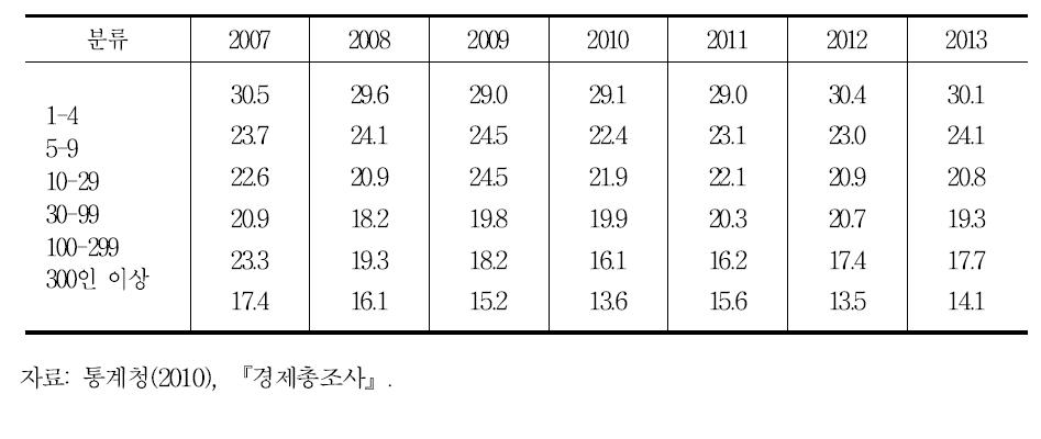 사업체 규모별 비정규직 비중: 직접고용(한시, 시간제, 재택, on call) 매년 8월