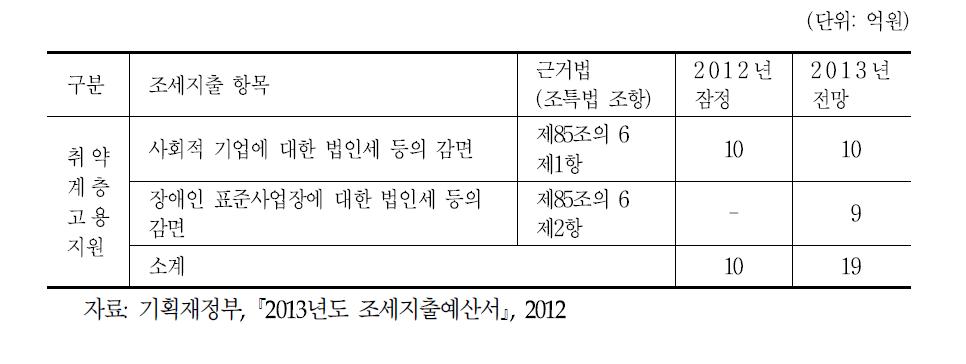 취약계층 고용 촉진 조세지원 현황