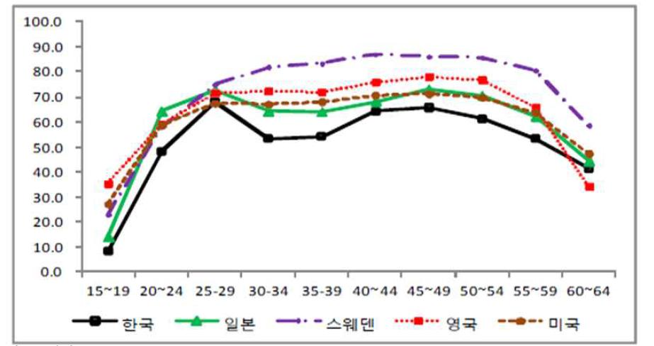 한국 여성의 고용율