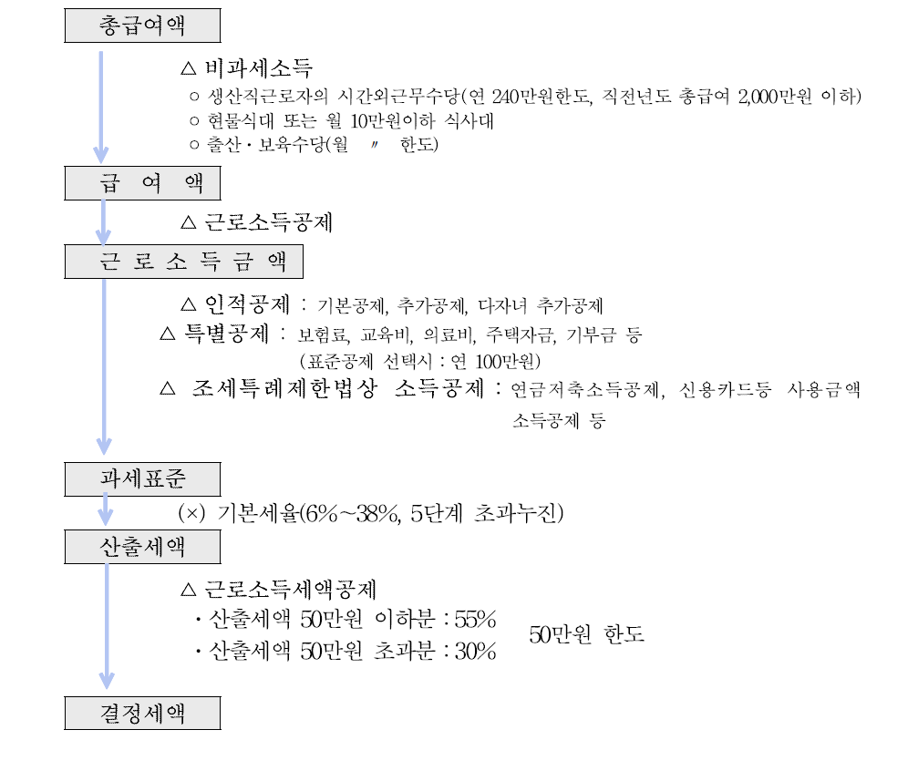 근로소득만 있는 경우의 과세표준 및 세액계산