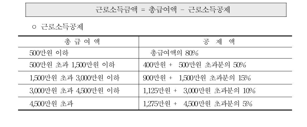 근로소득금액 계산
