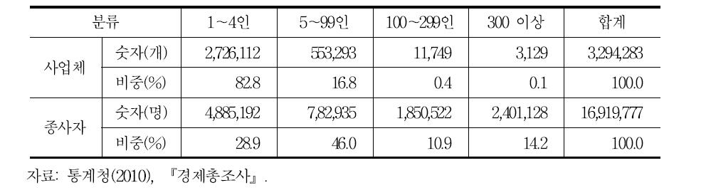 사업체의 규모별 분포: 2009년