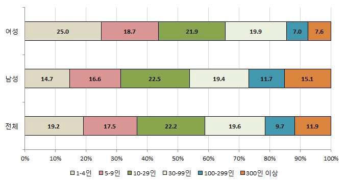 임금근로자의 기업규모별 분포: 2013년 1-11월