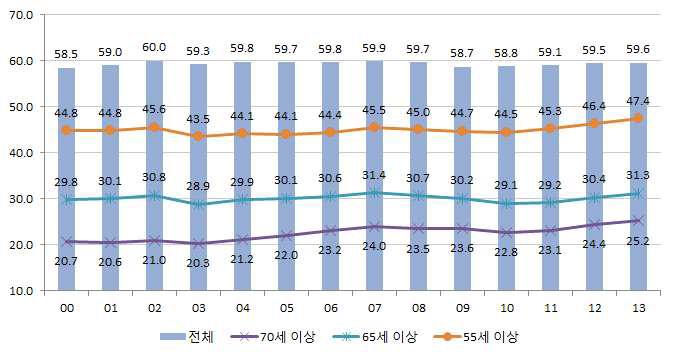 55세 이상 인구의 고용률 추이: 매년 1~11월 기준