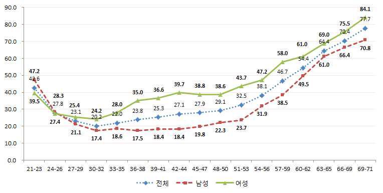 연령대별 비정규직의 비중: 2013년 8월