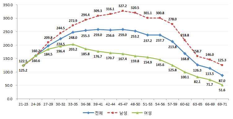 연령대별 월평균 임금: 2013년 8월