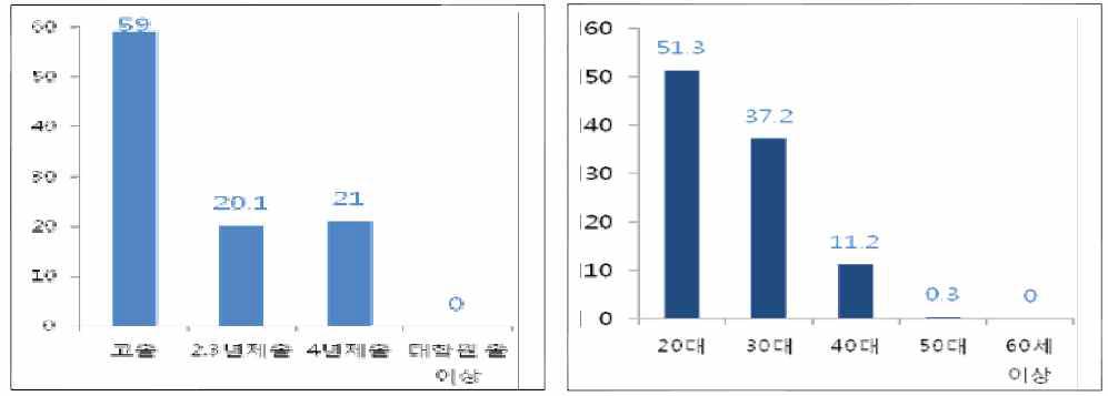중소기업 채용희망 학력별, 연령별 인원 비율