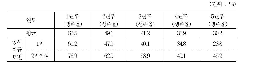 신생기업의 평균 생존율