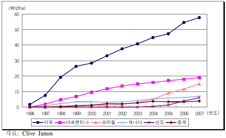 주요국가의 1996~2007GM작물 재배면적