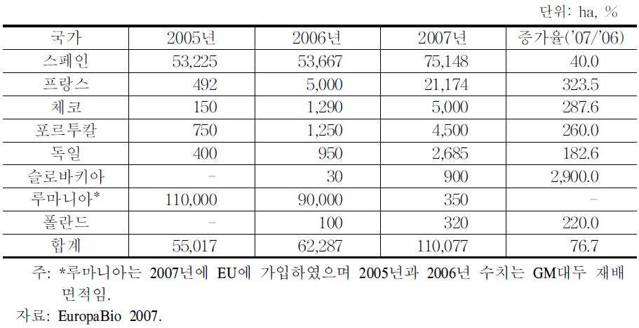 EU 8개국의 GM옥수수 2005~2007년 재배현황