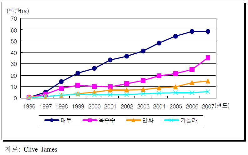 1996~2007주요 GM 작물별 재배면적