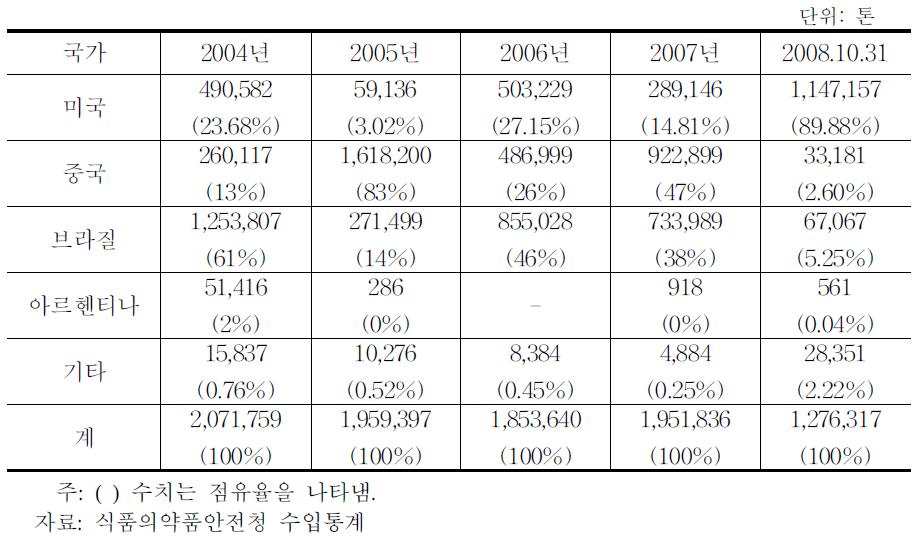 국가별/연도별 옥수수 수입량