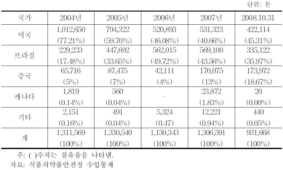 국가별/연도별 대두 수입량