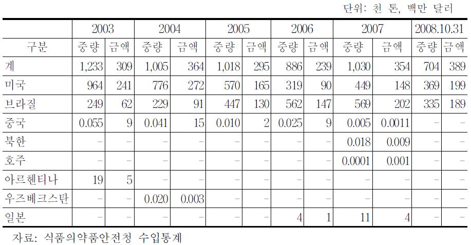 GM표시 대두 국가별/연도별 수입현황