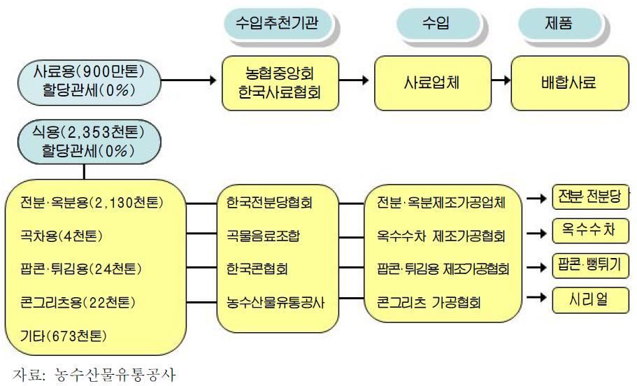수입 옥수수 국내 유통실태(2008년)