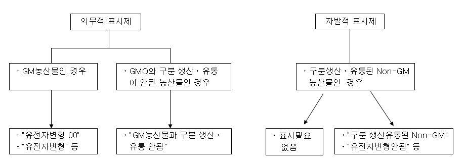 일본의 GM농산물 표시 체계