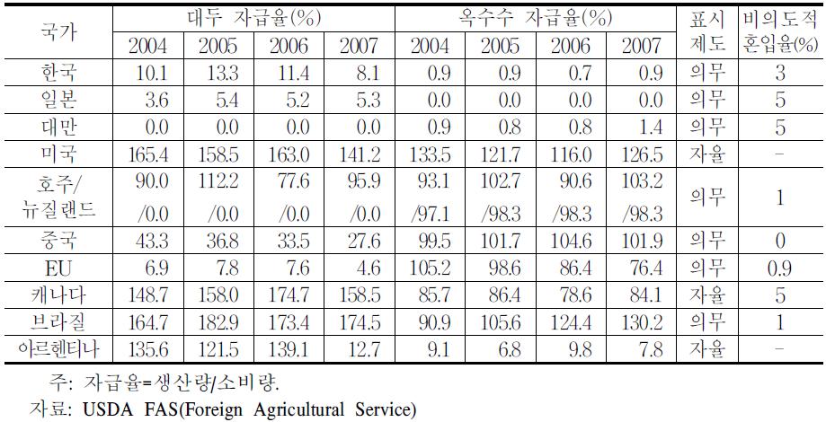 주요국의 대두·옥수수 자급률과 비의도적 혼입기준율