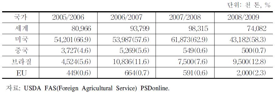 주요국의 옥수수 수출시장 점유율