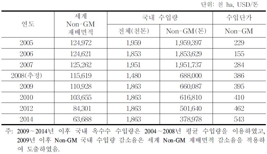 Non-GM 옥수수 수입량 및 수입단가 전망