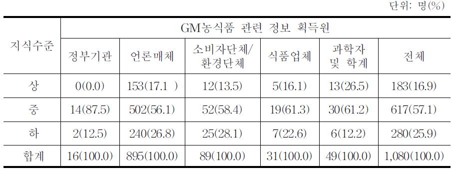 소비자 지식수준과 GM농식품 관련 정보 획득원