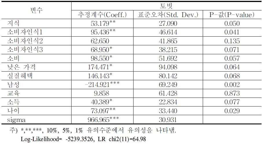 비의도적 혼입율 감축의 WTP에 대한 토빗모형 추정 결과
