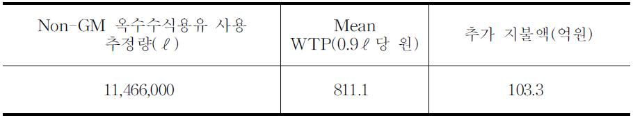 옥수수 비의도적 혼입율 감축(3%⇒1%)에 따른 편익 추정치