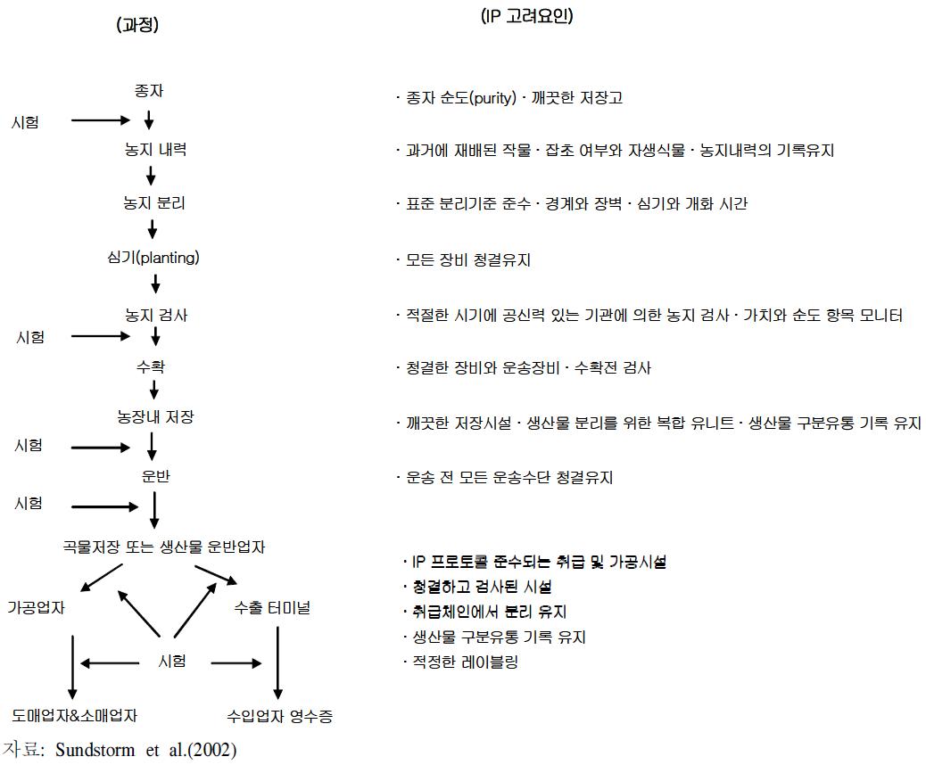 단계별 IP과정과 고려 요인