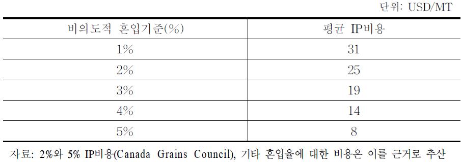비의도적 혼입율별 Non-GM농산물 평균 IP비용 추정