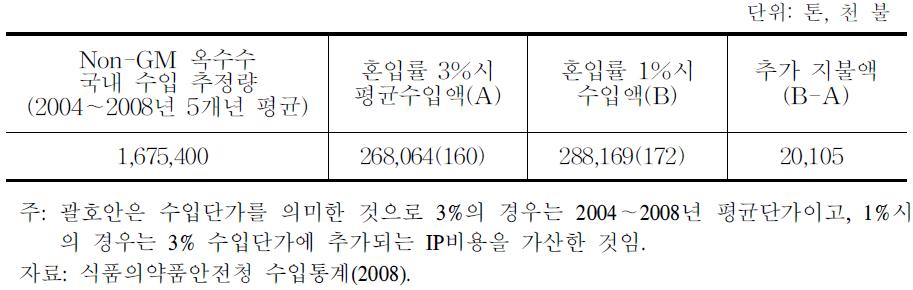 옥수수 비의도적 혼입율 감축(3%⇒1%)에 따른 추가 지불액 추산