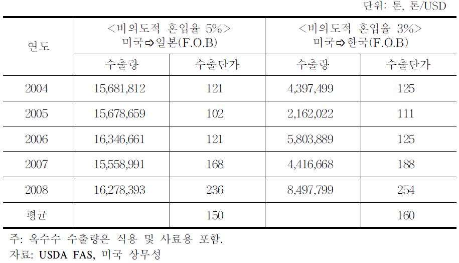 미국산 옥수수의 한국과 일본 수출실적 및 수출단가