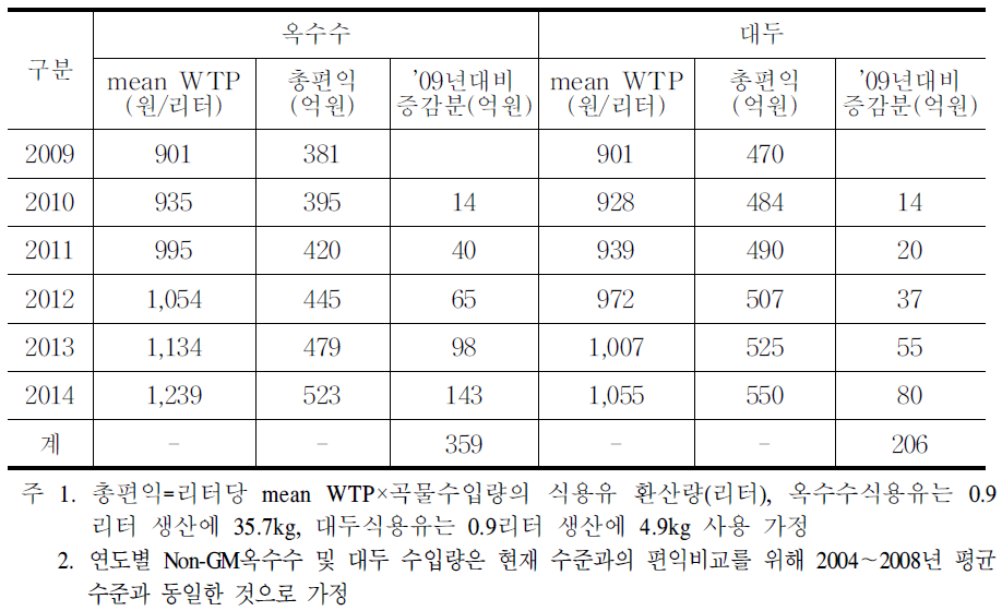 비의도적 혼입율 감축(3%→1%)의 중장기 편익 계측