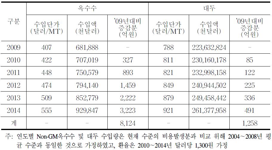 비의도적 혼입율 감축(3%→1%)의 중장기 비용 계측