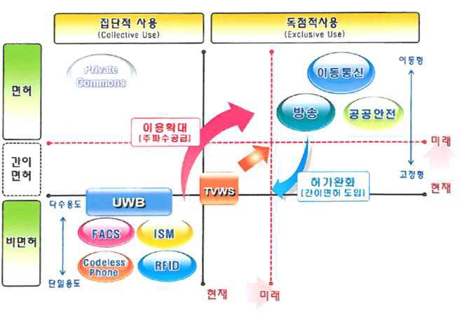 주파수 공유모델의 도입