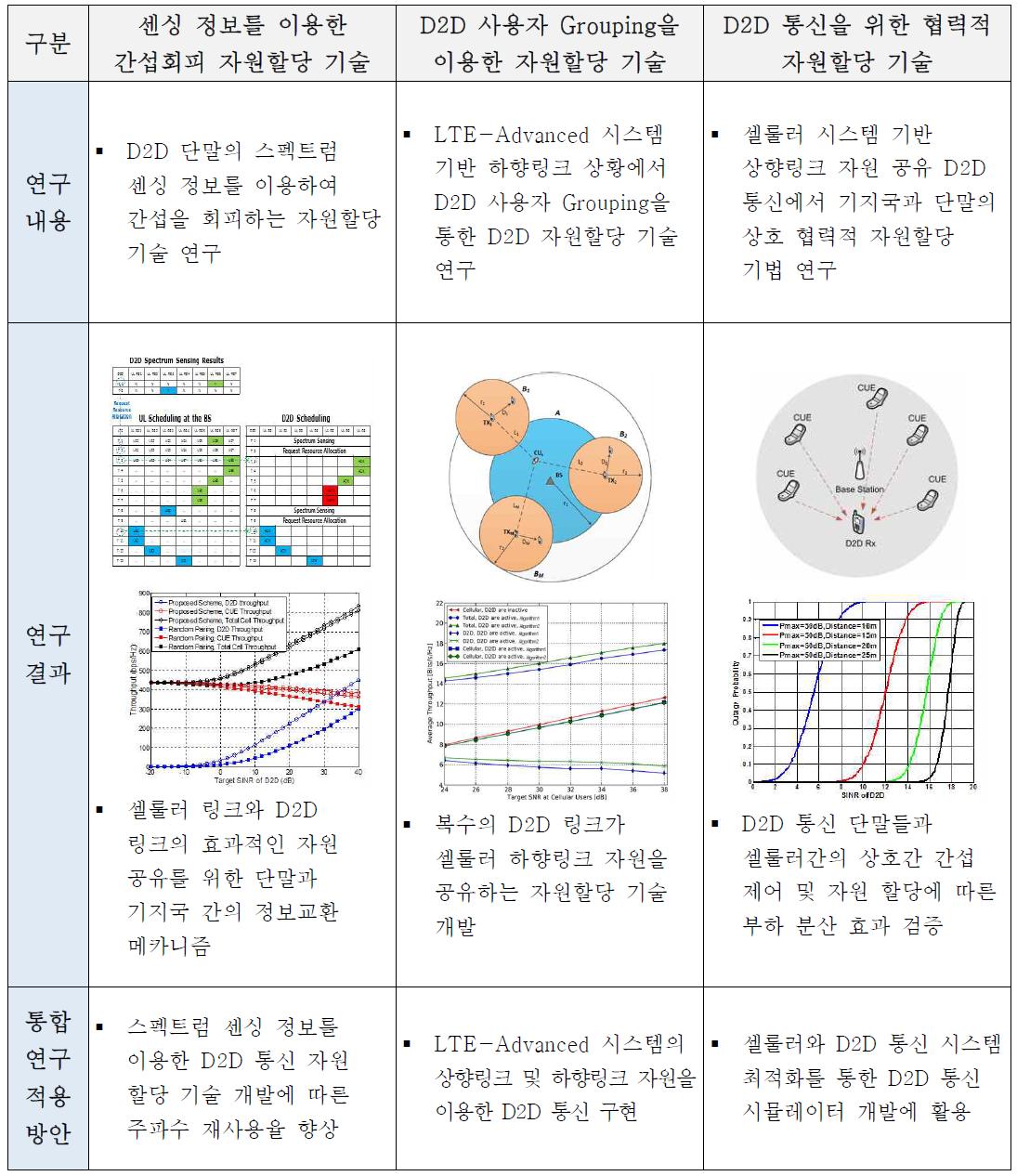제2세부 연구부 당해연도 연구추진 내역(셀룰러 기반 D2D)