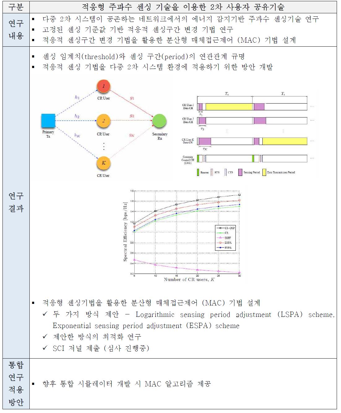 제3세부 연구부 당해연도 연구추진 내역(2차 사용자 주파수 공유기술)
