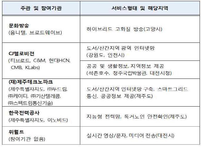 TVWS 시범 서비스 지원사업 선정결과